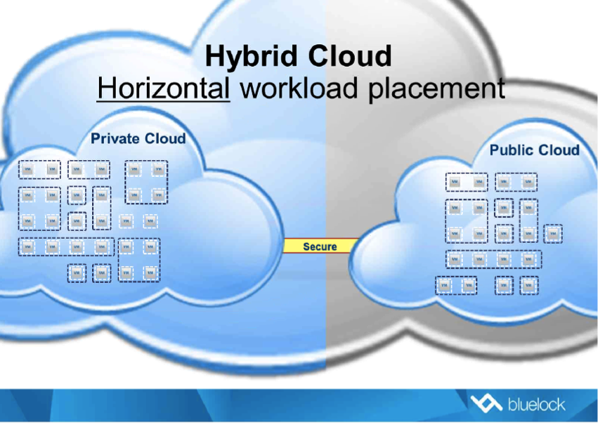 Microsoft Hybrid Cloud Diagram