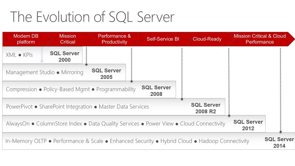 The-Evolution-of-SQL-Server-fatihozyalcin