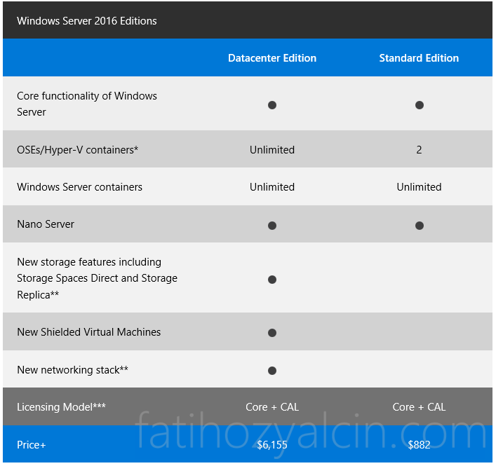 Windows-Server-2016-Licensing-Table